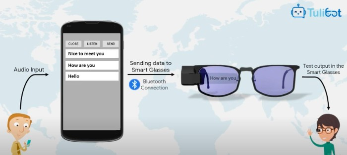 Kacamata Canggih Untuk Teman Tuli Karya Mahasiswa Surabaya